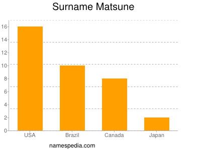 Surname Matsune