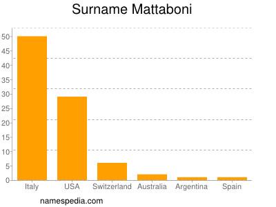 Surname Mattaboni