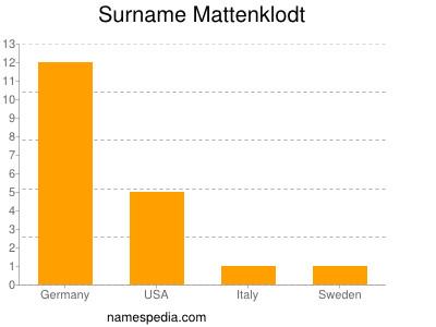 Surname Mattenklodt