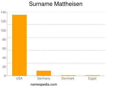 Surname Mattheisen