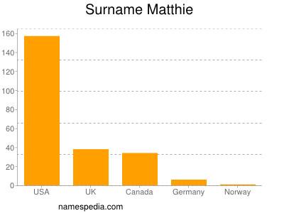 Surname Matthie