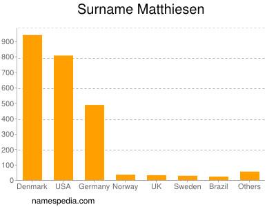 Surname Matthiesen