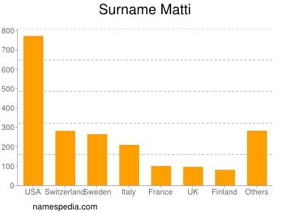 Surname Matti