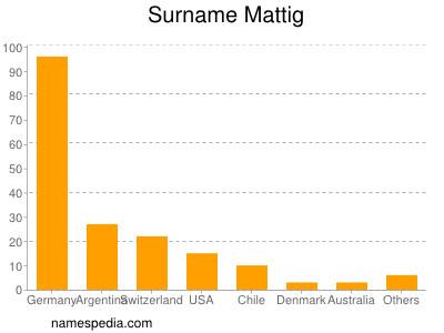 Surname Mattig
