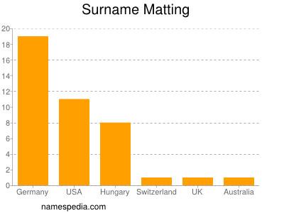 Surname Matting