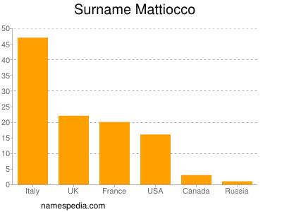 Surname Mattiocco