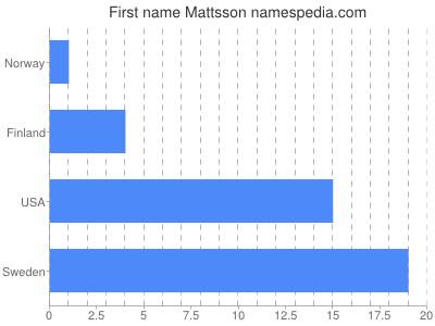 Vornamen Mattsson