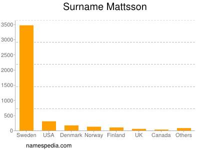 Familiennamen Mattsson