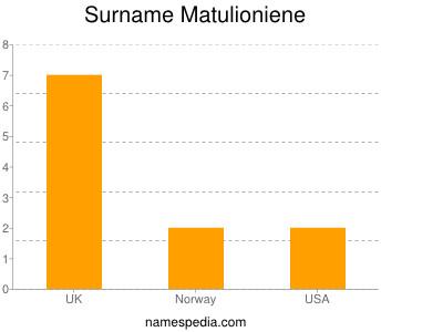 Surname Matulioniene