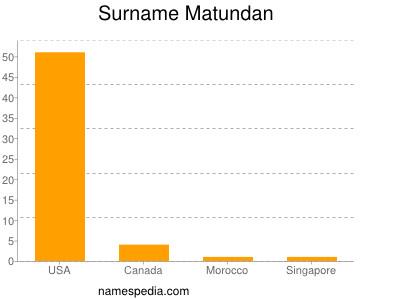 Surname Matundan