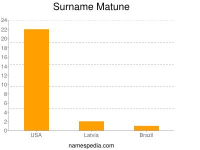 Familiennamen Matune