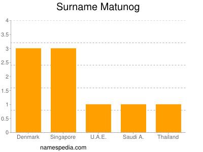 Surname Matunog