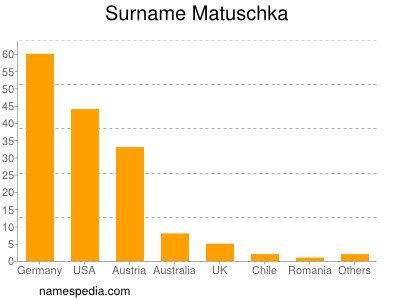 Surname Matuschka