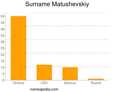 Surname Matushevskiy
