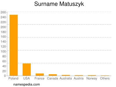 Surname Matuszyk