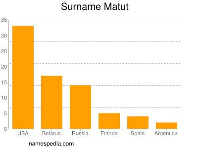 Surname Matut