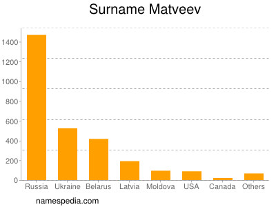 Surname Matveev