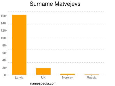 Surname Matvejevs
