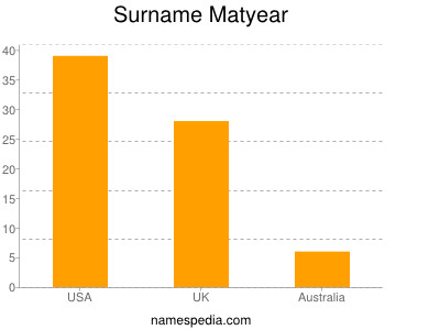 Surname Matyear