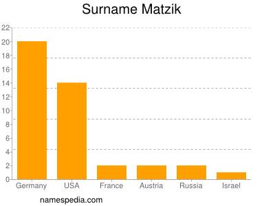 Surname Matzik