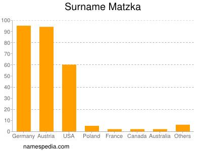 Surname Matzka