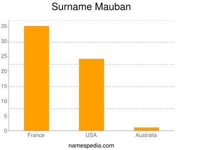 Surname Mauban