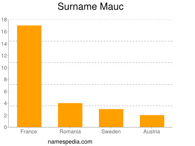 Surname Mauc