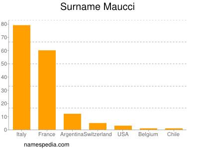 Surname Maucci