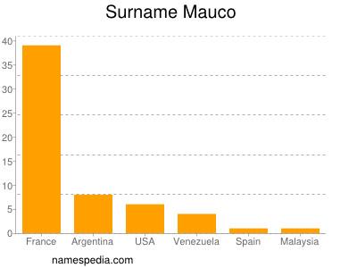 Surname Mauco