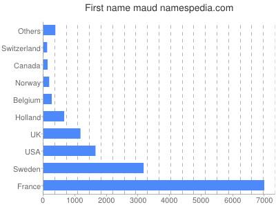 Given name Maud