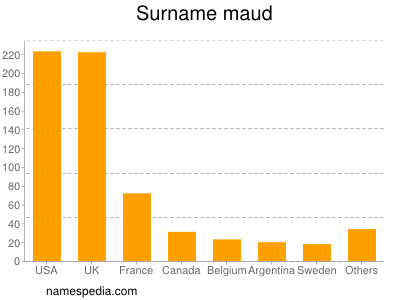 Surname Maud