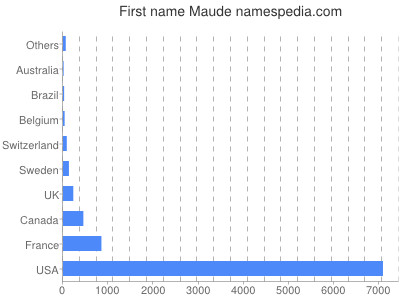 prenom Maude