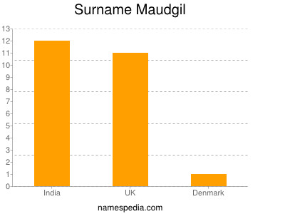 Surname Maudgil