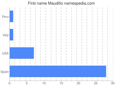 Given name Maudilio