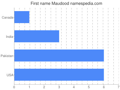 Given name Maudood