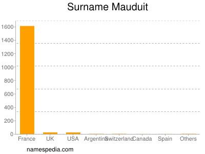 Familiennamen Mauduit