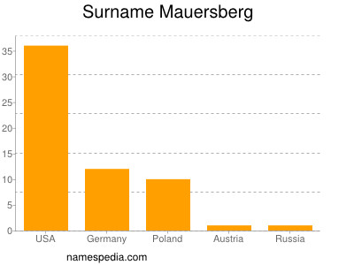 Surname Mauersberg