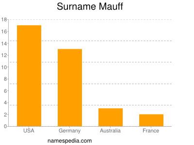 Surname Mauff