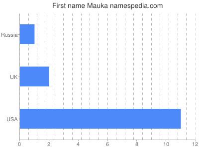 Given name Mauka
