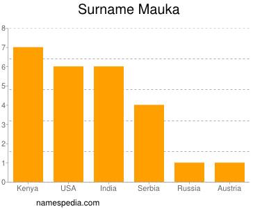 Surname Mauka