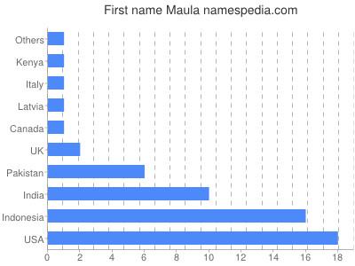Given name Maula