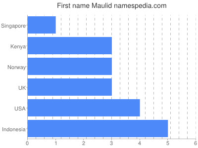 Given name Maulid