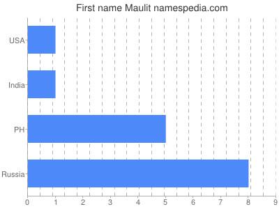 Given name Maulit