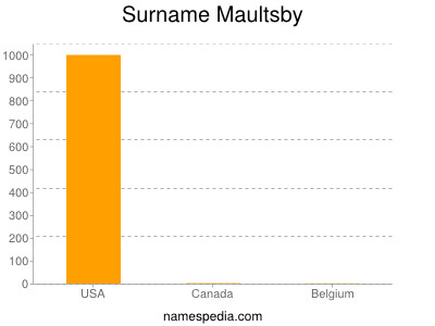 Surname Maultsby