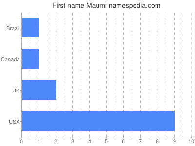 Given name Maumi