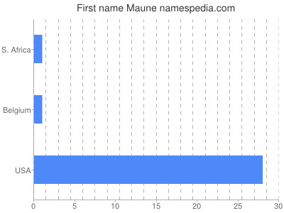 Given name Maune