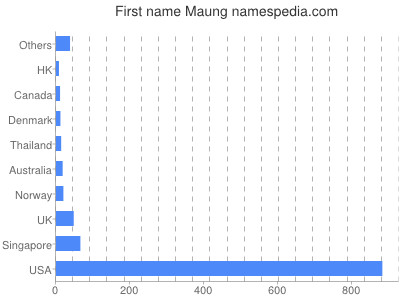 Given name Maung