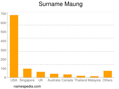 Surname Maung