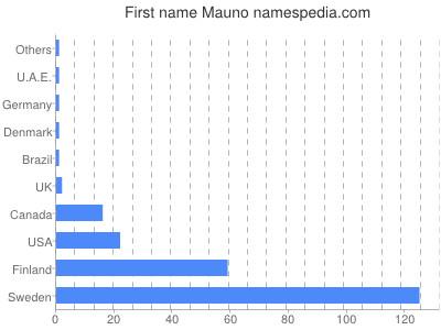 Given name Mauno