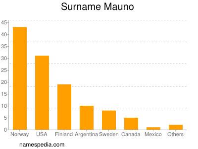 Surname Mauno